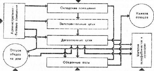 Схема взаимосвязи основных
