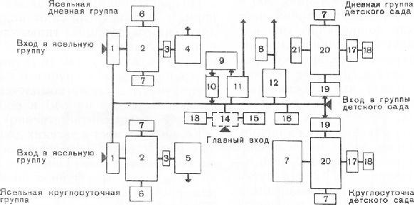 Функциональная схема здания