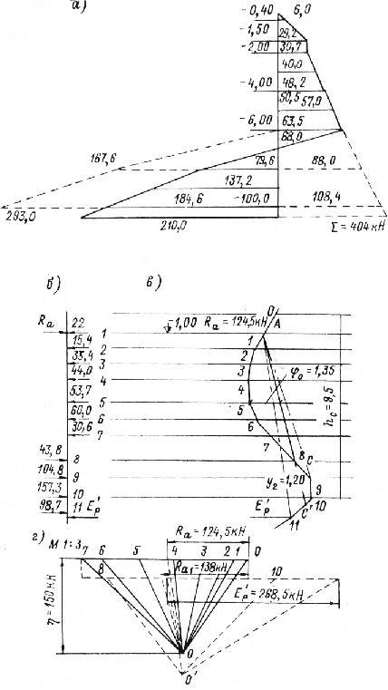 Расчетные схемы шпунтового